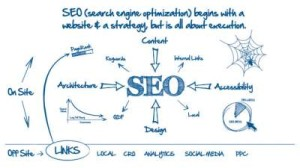 On-Page & Off-Page Search Engine Optimization - SEO