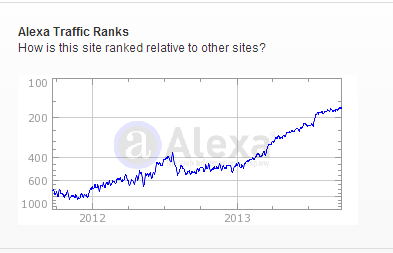 How to Increase Alexa Rank Fast and Quickly